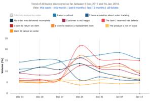 AI reporting graph | Cx Moments vs Zendesk Explore