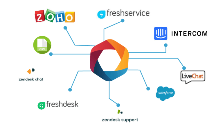 Cx Moments provides easy integration with your helpdesk solution